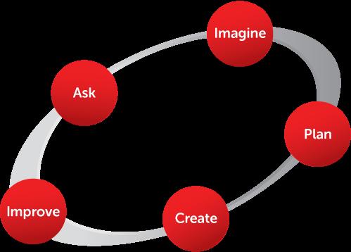 The Engineering Design Process Clickmakana